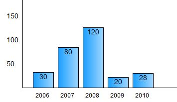 Histogram in css and javascript ccuart Gallery