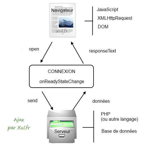 Ajax: schéma de fonctionnement