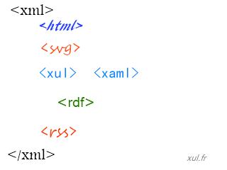 Le langage de balisage XML et ses descendants